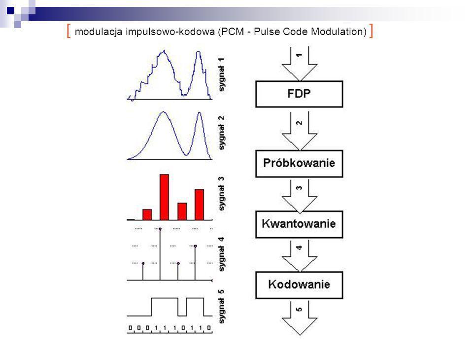 [ modulacja impulsowo-kodowa (PCM - Pulse Code Modulation) ]